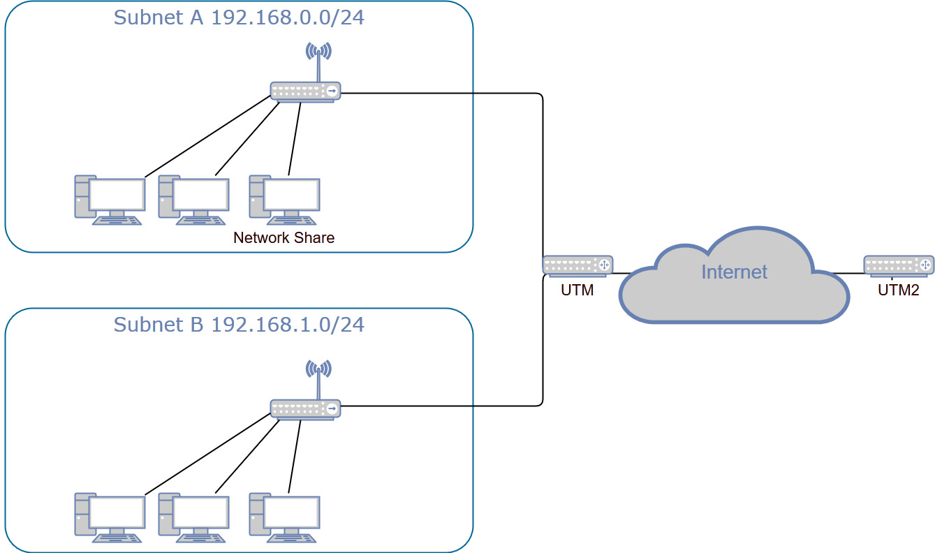 hight resolution of clients from subnet a and b are working on the share on the client in subnet a the client with the share connects through l2tp ipsec to utm2
