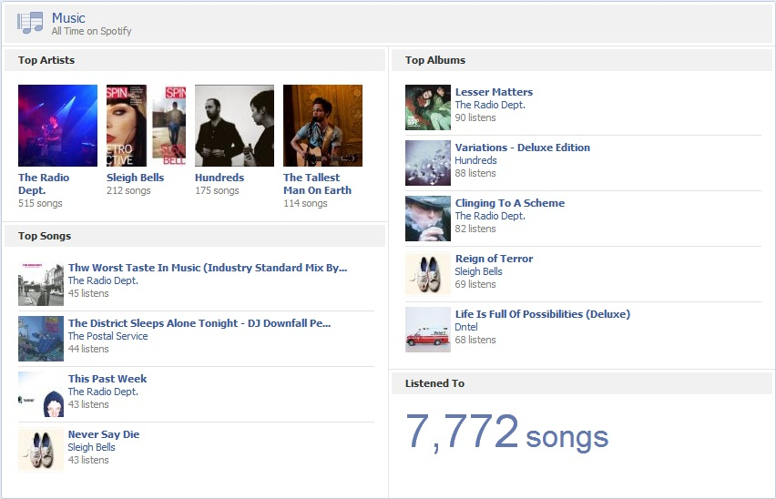 Solved: Tracks I Listen To Don't Appear In My Facebook Tim