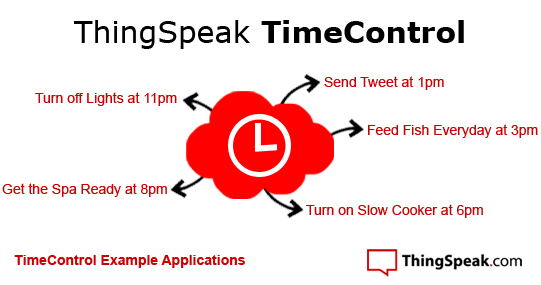 TimeControl Examples Apps