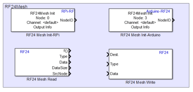 Building a Dynamic and Self-organizing Network of Devices