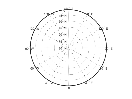 Graticule Adornmentlayer with Polar stereographic
