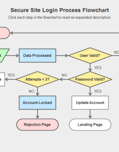 Preview image also flowchart interaction with visited state buttons trivantis community rh communityivantis