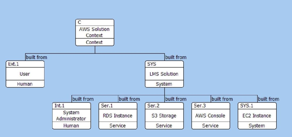 medium resolution of i have included the system administrator within the solution as the practices and procedures for the system administrator are going to be an output from the