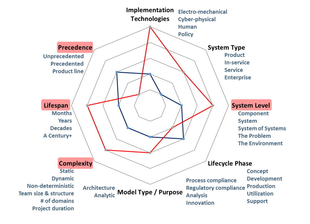 medium resolution of  for a single source of truth is not to argue that every project should operate at the highest levels effective systems engineering is value driven