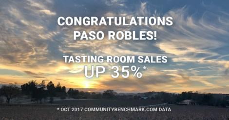 Congratulations Paso Robles! Tasting Room Sales up 35%