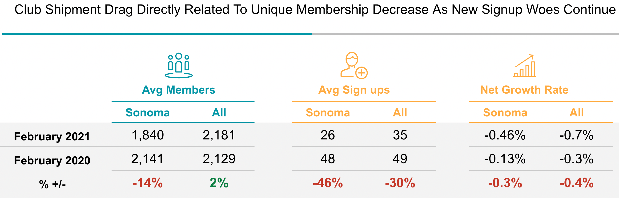 Club Shipment Drag Directly Related To Membership Decrease