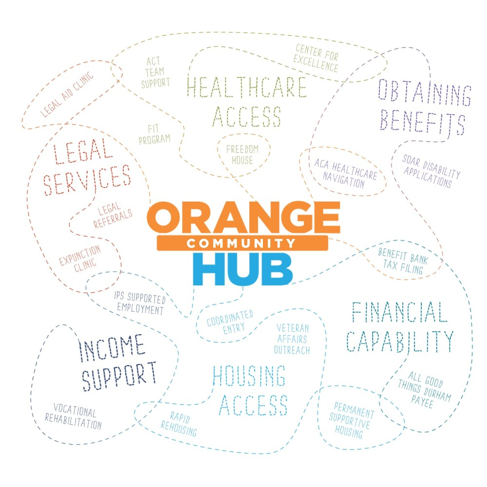 medium resolution of  housing financial literacy and health access by providing support for the whole person in a comfortable setting that reduces barriers