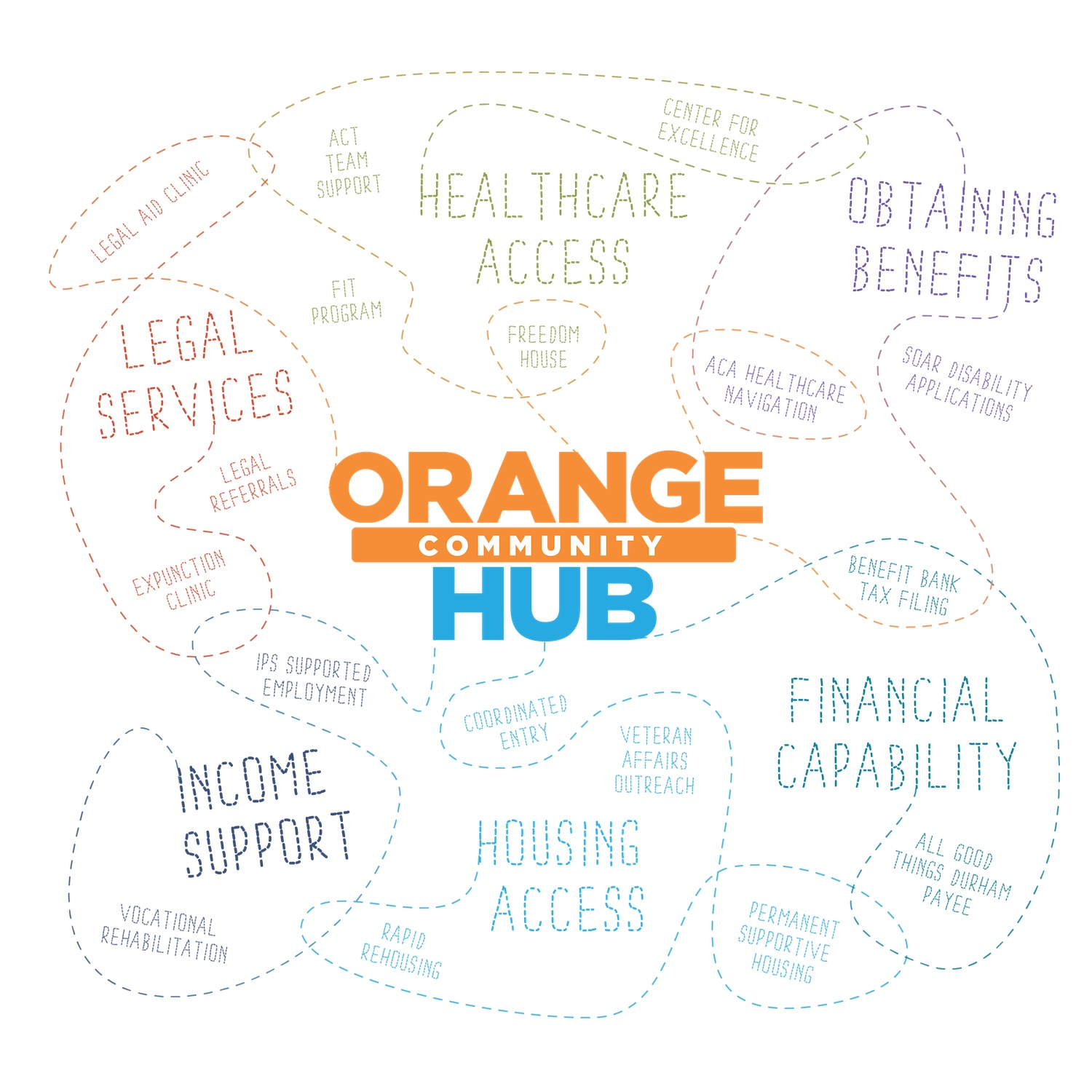 hight resolution of  housing financial literacy and health access by providing support for the whole person in a comfortable setting that reduces barriers