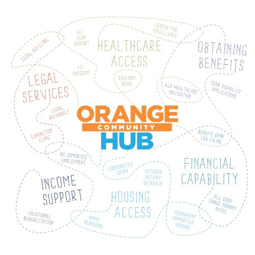 small resolution of  housing financial literacy and health access by providing support for the whole person in a comfortable setting that reduces barriers