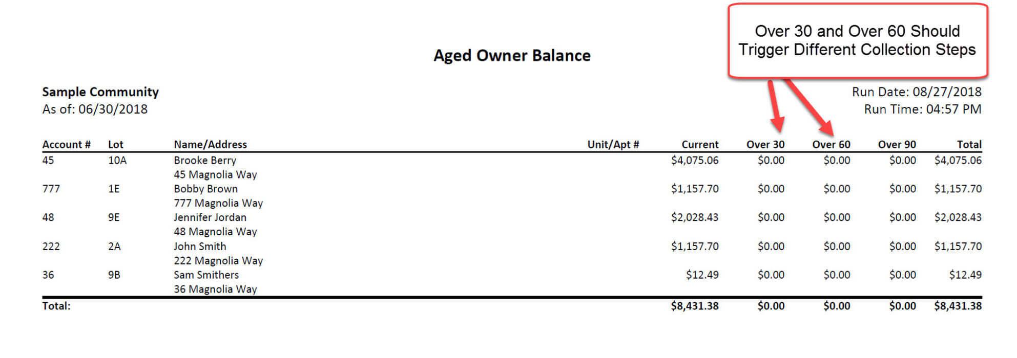 HOA Financial Reports, Condo Association Reports Community