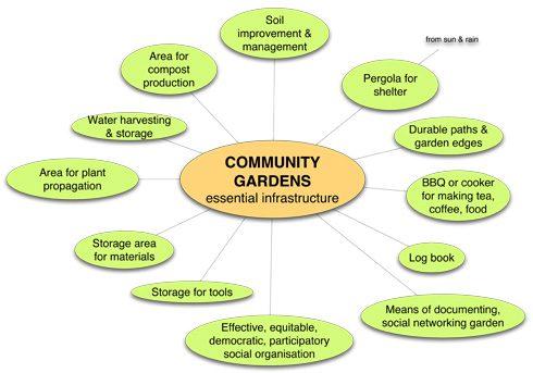 Gardening Equipment March 2013
