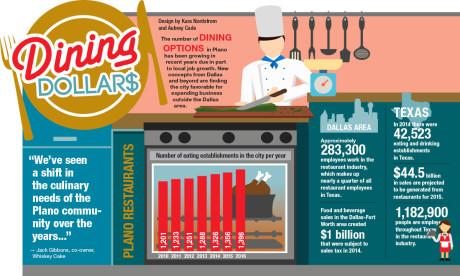 Dining migration: Dallas chefs venture north to Plano