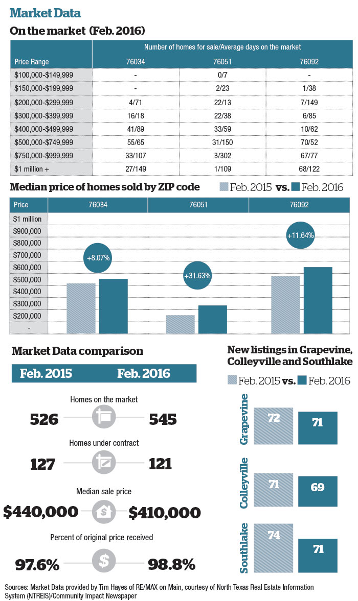 GCS March Market Data