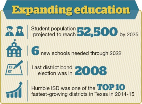 Humble ISD prepares for population growth
