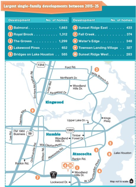 Developers flock to West Lake Houston Parkway
