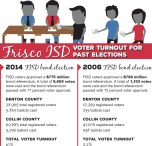 Frisco ISD to hold election Aug. 27