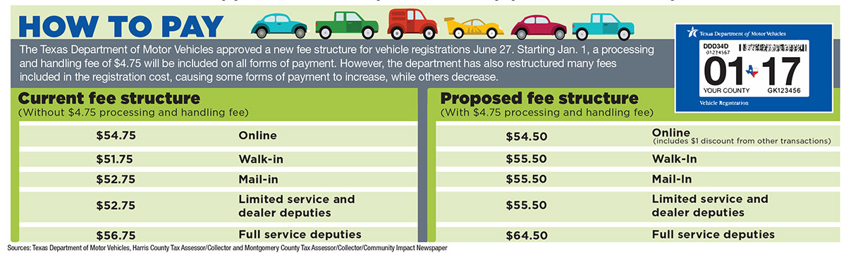 Texas department of motor vehicles board approves new for Motor vehicle department registration