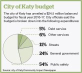 Katy City Council passes $24.5M balanced budget