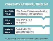 San Marcos' new land development code SMTX nearing completion