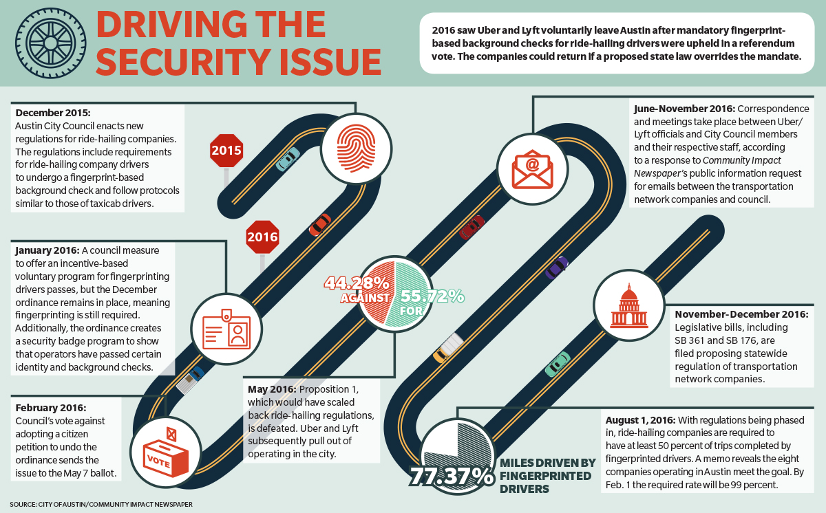 Driving the security issue