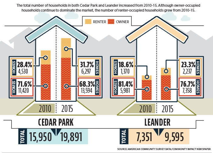 Residential Real Estate Growth