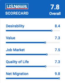 U.S. News & World Report Scorecard