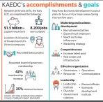 Katy Area EDC launches 2020 strategic plan