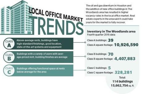 Woodlands office market seeks rebound from oil and gas downturn, surplus space