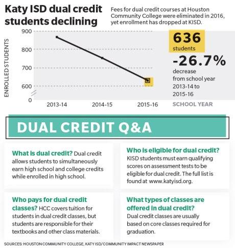 Dual credit enrollment falling in Katy ISD
