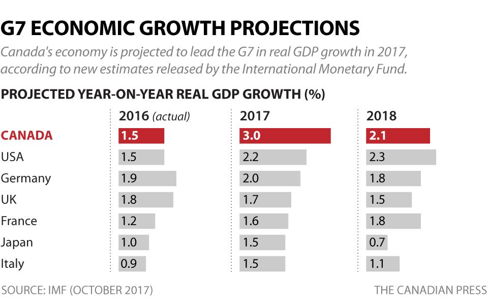 Canada tops G7 in latest IMF estimate for 2017 economic