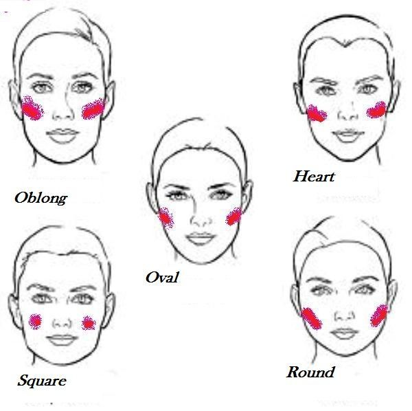Low cheekbones vs high cheekbones