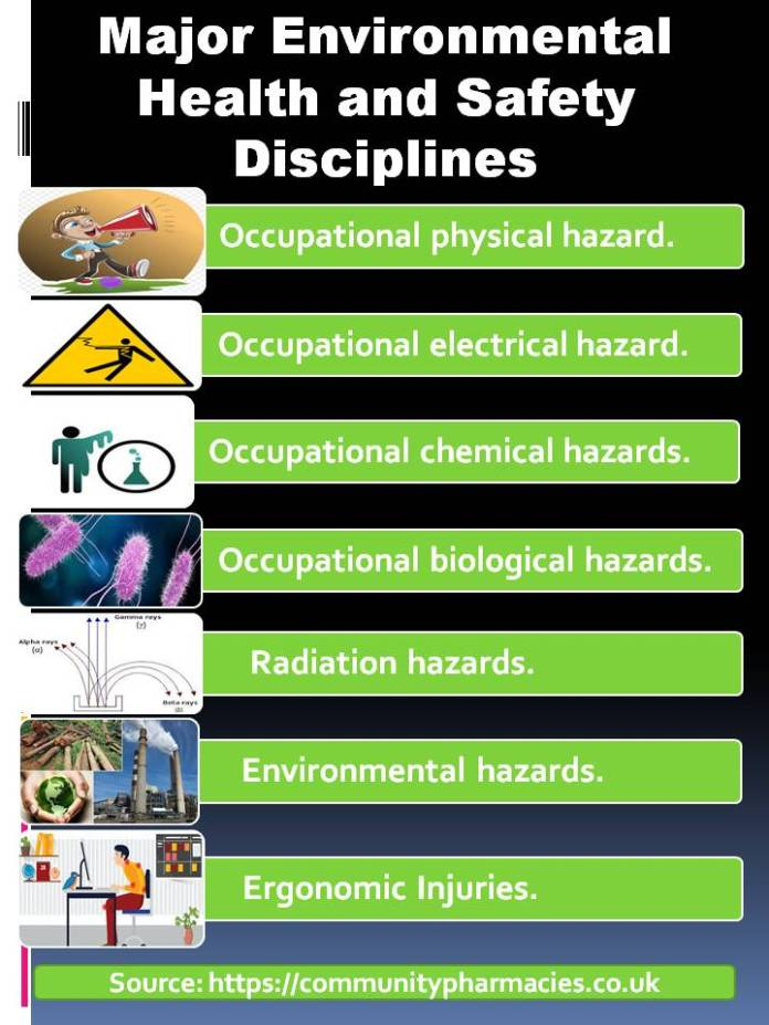 Major Environmental Health and Safety Disciplines infographic