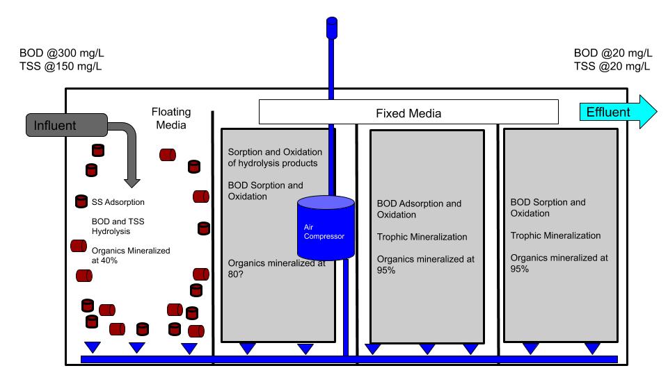 cutaway of an aerobic wastewater treatment plant