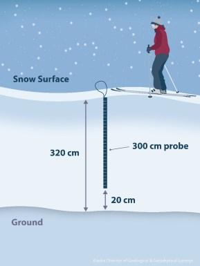 snow probe graphic