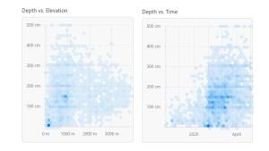 graphs of snow depth