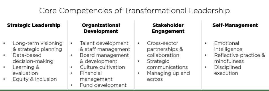 Core Competencies of Transformational Leadership
