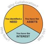 Why Collaboration Graphic
