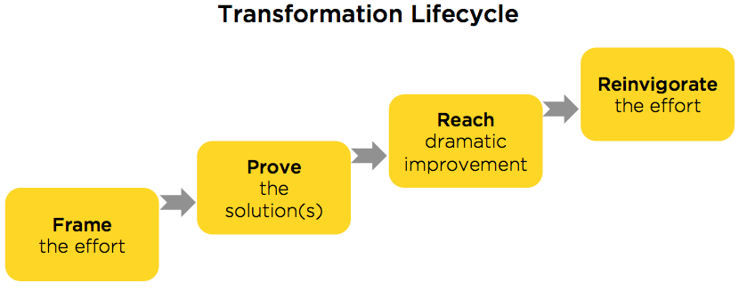 transformation lifecycle