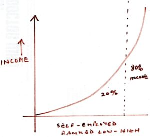 Graph showing the typical Pareto curve.