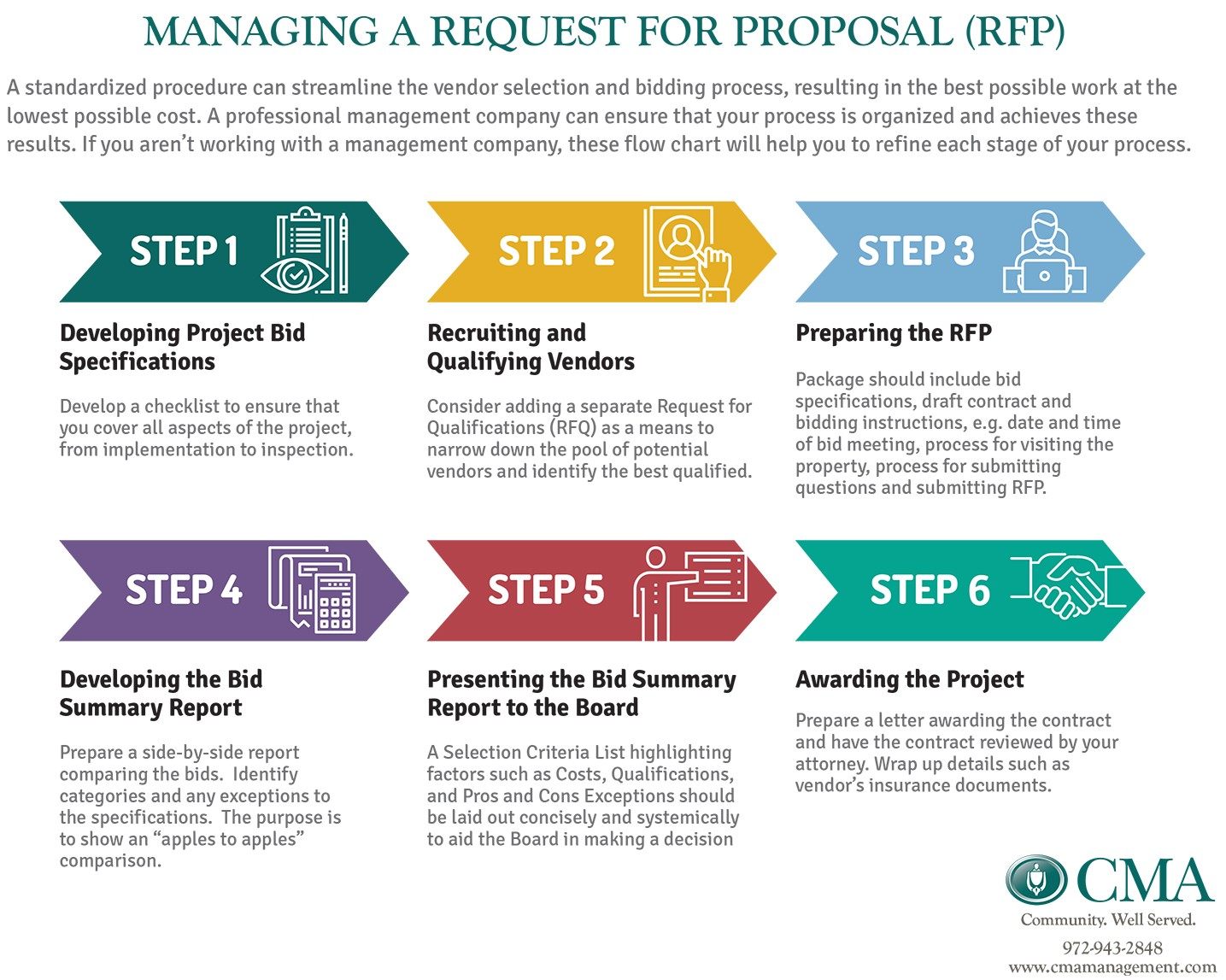 rfp process diagram wiring of automotive ignition system successful projects start with a rigorous bid and contract