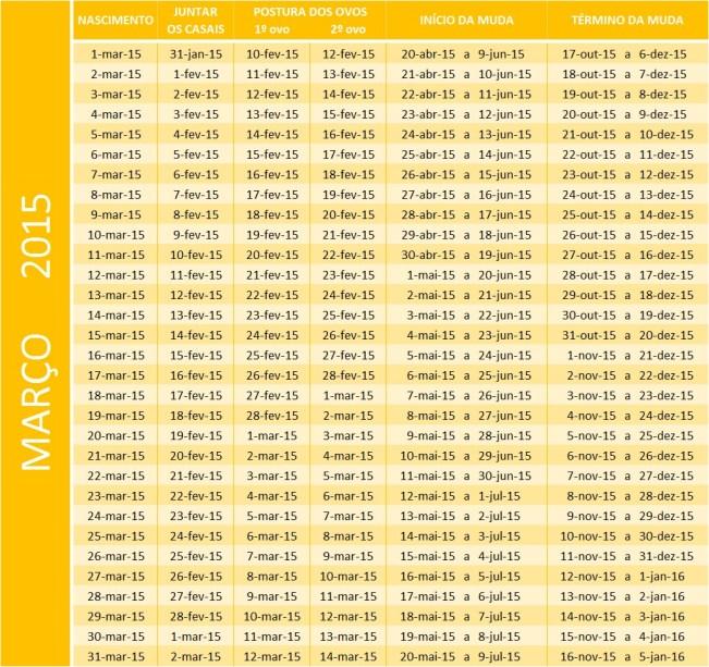 Tabela de mar 2015
