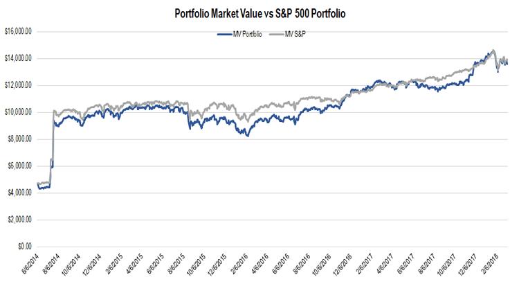Market Lessons Pt. 1