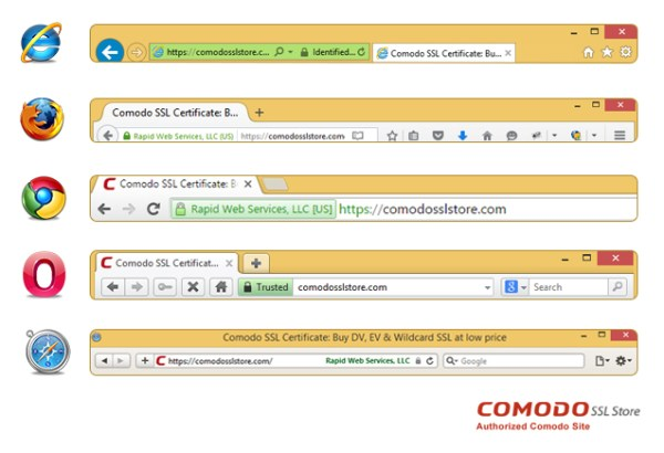 What you should know about EV SSL Certificate
