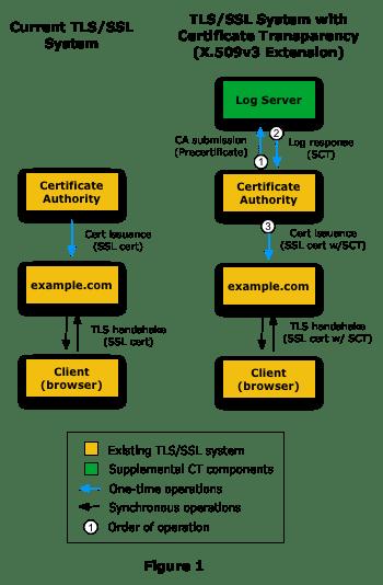 TLS/SSL System