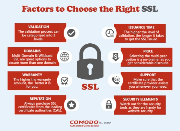 Tips for Choosing or Purchasing the Right SSL Certificate for ...