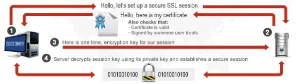 How SSL Certificates Work