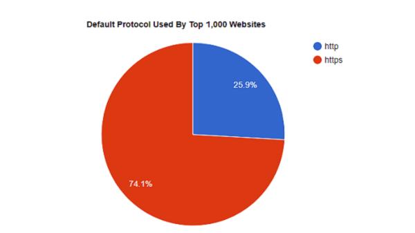 Protocol Details Top 1000
