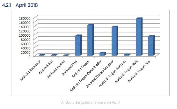 Android Targeted Malware April 18
