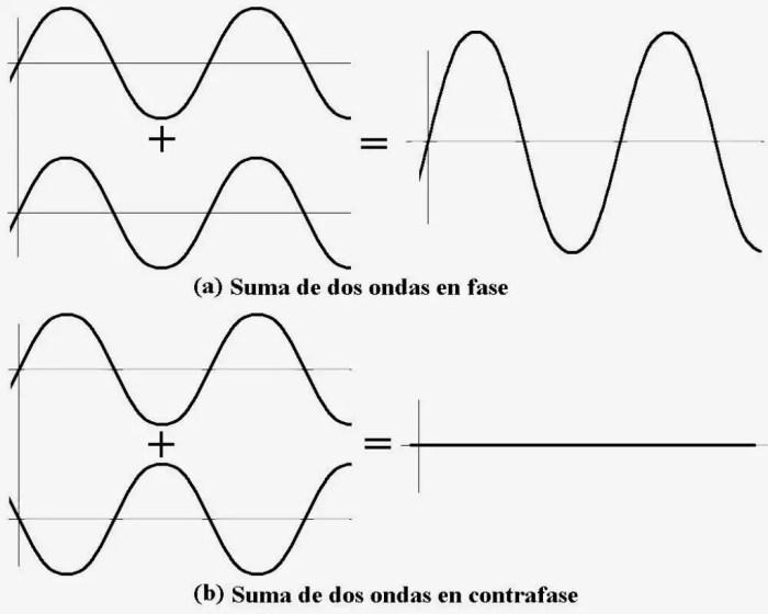 La suma de dos ondas puede generar una mas grande o extinguir las dos iniciales