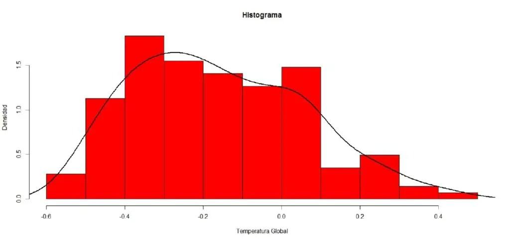 Resultado de imagen de histograma